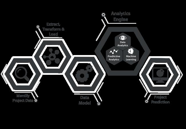 AI Process Marketing 2